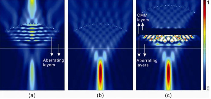 Acoustic intensity field of a curved array (focused beam). The CMM layers are placed in front of the aberrating layers. Three cases are presented: (a) Aberrating layers only. (b) Homogeneous medium. (c) With CMM and aberrating layers. The intensity fields in (b) and (c) indicate the validity of the multiple aberrating layers approach.  An Anisotropic Complementary Acoustic Metamaterial for Cancelling out Aberrating Layers.  Jing et al 2014.