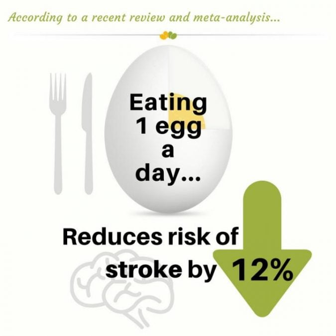 According to a recent review and meta-analysis, eating 1 egg a day reduces risk of stroke by 12 percent.  Credit: Egg Nutrition Center.